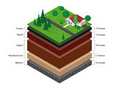 Isometric soil layers