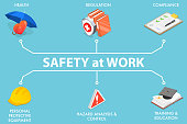istock 3D Isometric Vector Conceptual Illustration of Protection and Safety at Work. 1310908061