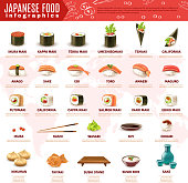 Realistic infographics giving information about various kinds of sushi and other japanese food isolated on white background vector illustration