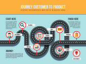 Journey customer to product vector infographic map with winding road and pin pointers. Customer infographic, buy and choice product illustration