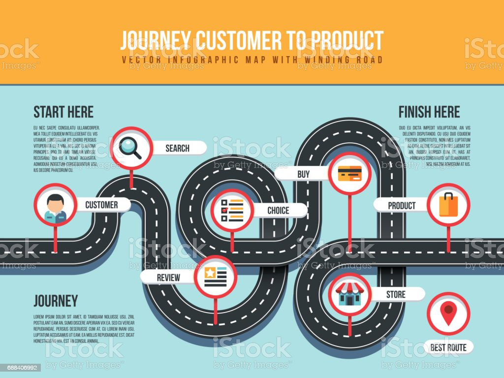 Journey customer to product vector infographic map with winding road and pin pointers vector art illustration