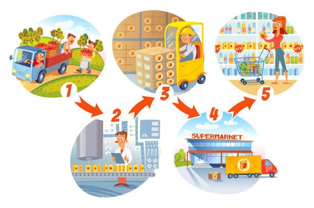 illustrazioni stock, clip art, cartoni animati e icone di tendenza di juice production. 5 stages. funny cartoon character - prodotti supermercato