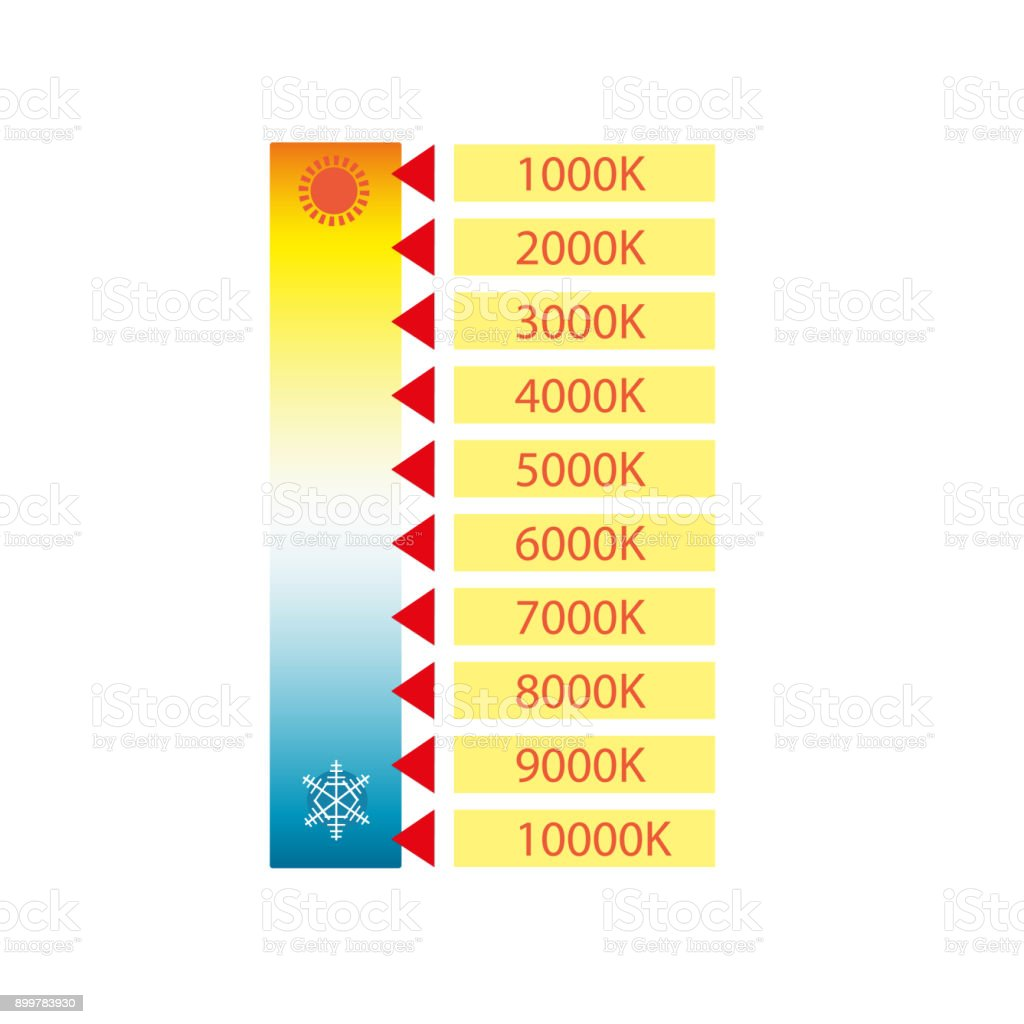 Kelvin Color Temperature Scale Chart Led Light Stock Vector Art