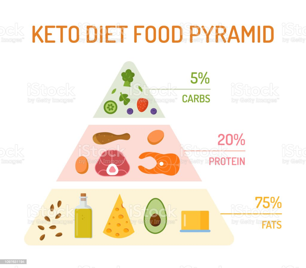 Keto diet concept royalty-free keto diet concept stock illustration - download image now