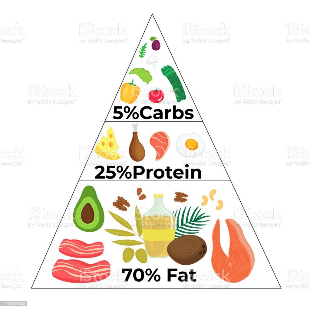 dieta alimentar keto)