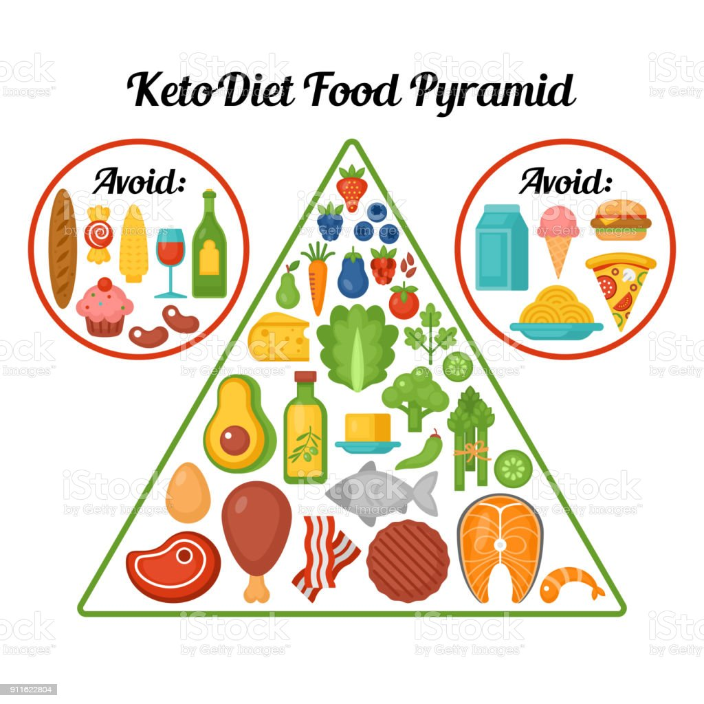 Keto diet food pyramid. royalty-free keto diet food pyramid stock illustration - download image now