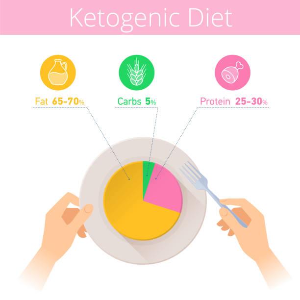 ilustrações, clipart, desenhos animados e ícones de infográfico de dieta de keto. mãos, garfo e prato com diagrama cetogênica. - dieta paleo