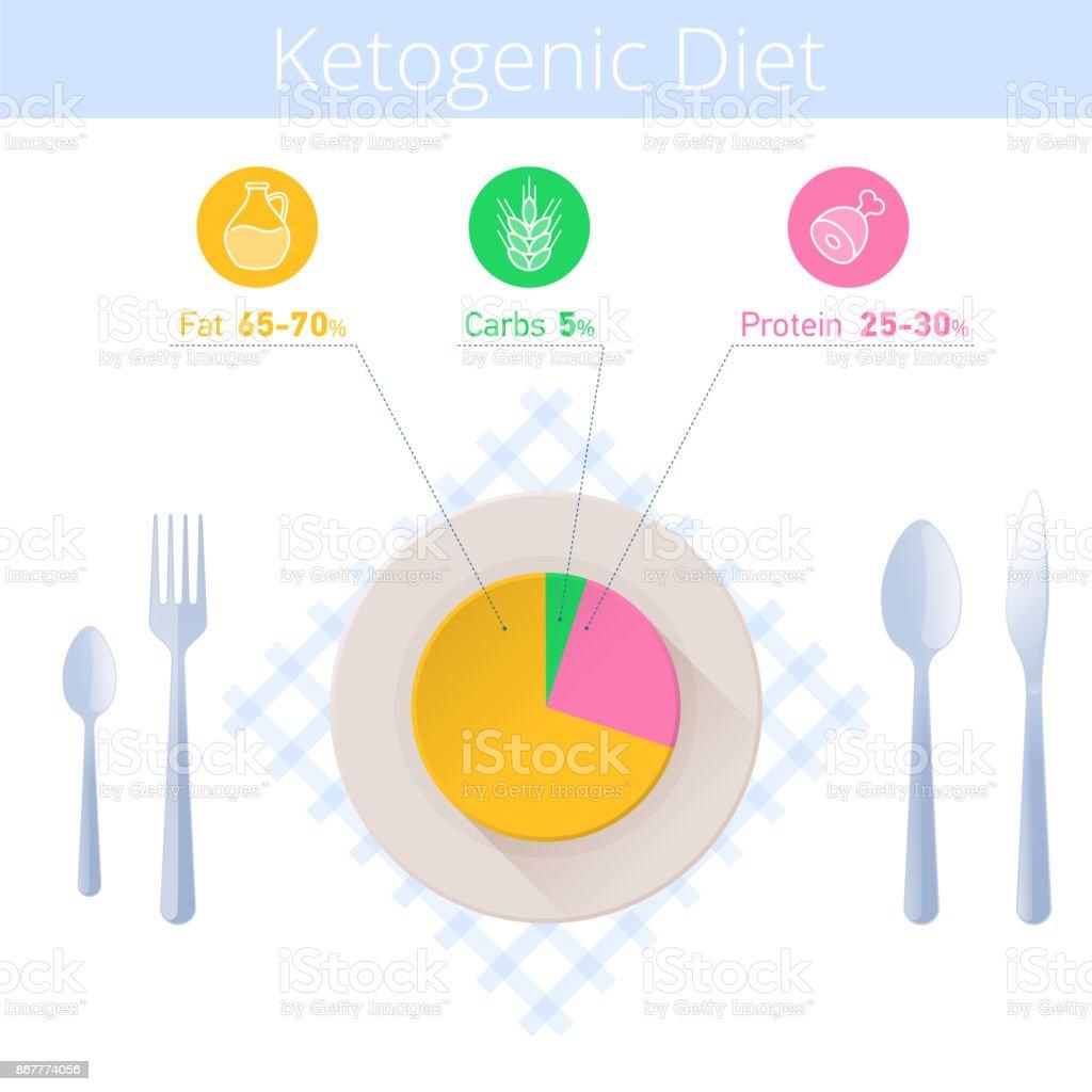 Infográfico de dieta de keto. Utensílio de cozinha, cetogênica diagrama sobre a chapa. - ilustração de arte em vetor