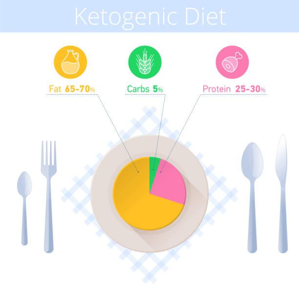 ilustrações, clipart, desenhos animados e ícones de infográfico de dieta de keto. utensílio de cozinha, cetogênica diagrama sobre a chapa. - dieta paleo