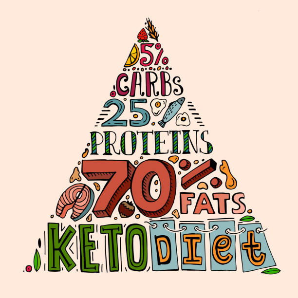 Keto diet pyramid. Keto diet pyramid. Unique hand drawn image in doodle style. Editable vector illustration isolated on a light background. Healthy eating creative concept. Vertical poster. glycemic index stock illustrations