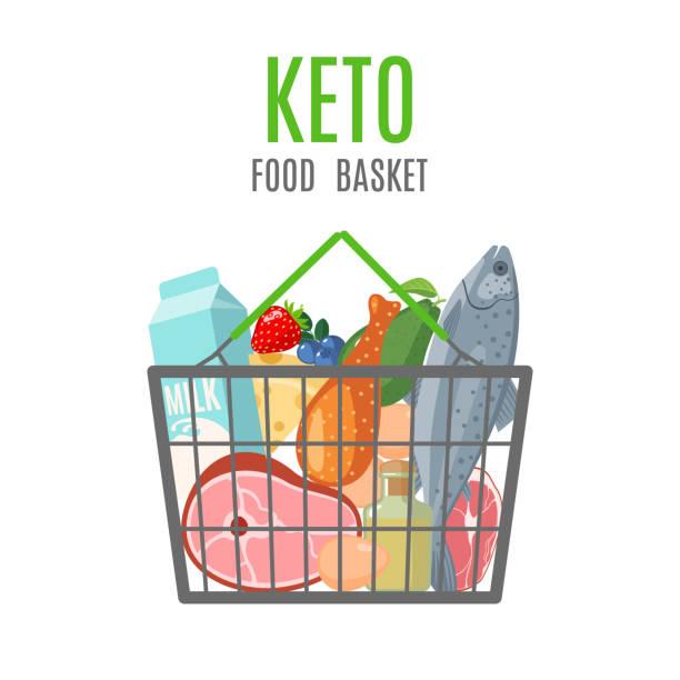 ilustrações, clipart, desenhos animados e ícones de cesta de alimentos ceto em estilo simples em branco. - dieta paleo