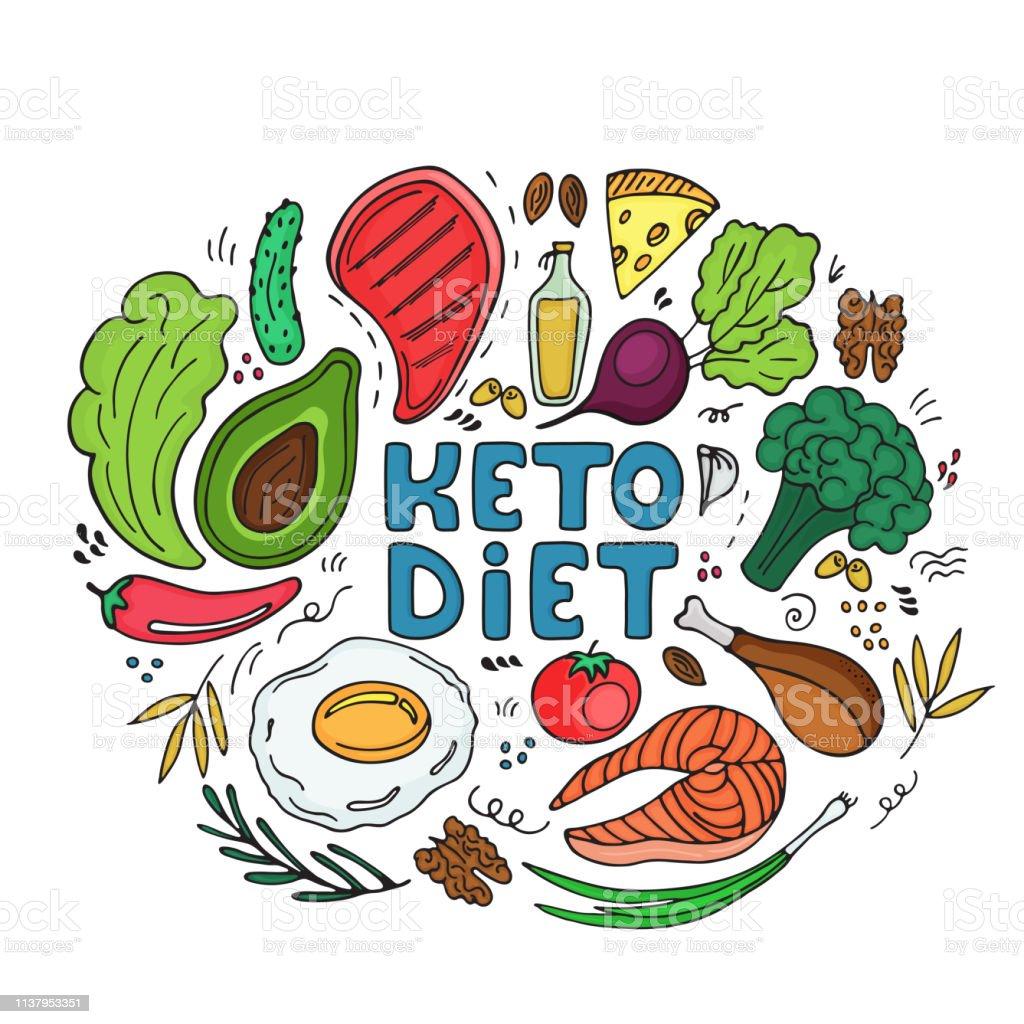 Dieta de proteinas y grasas