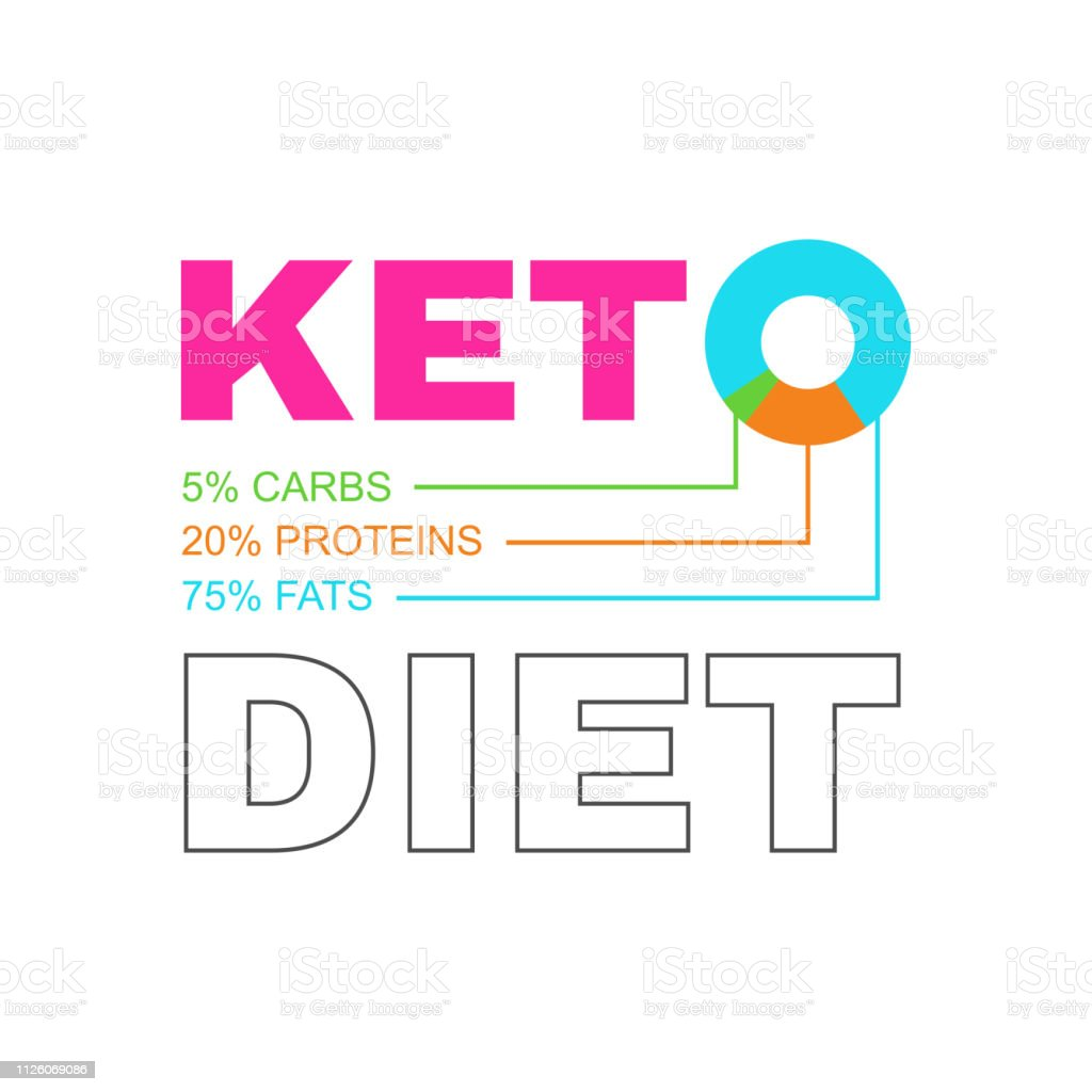 ketogenic diet concept vector colorful symbol keto graphic diagram  ketogenic diet concept vector colorful symbol keto graphic diagram circle with quantity fats, proteins and carbs illustration
