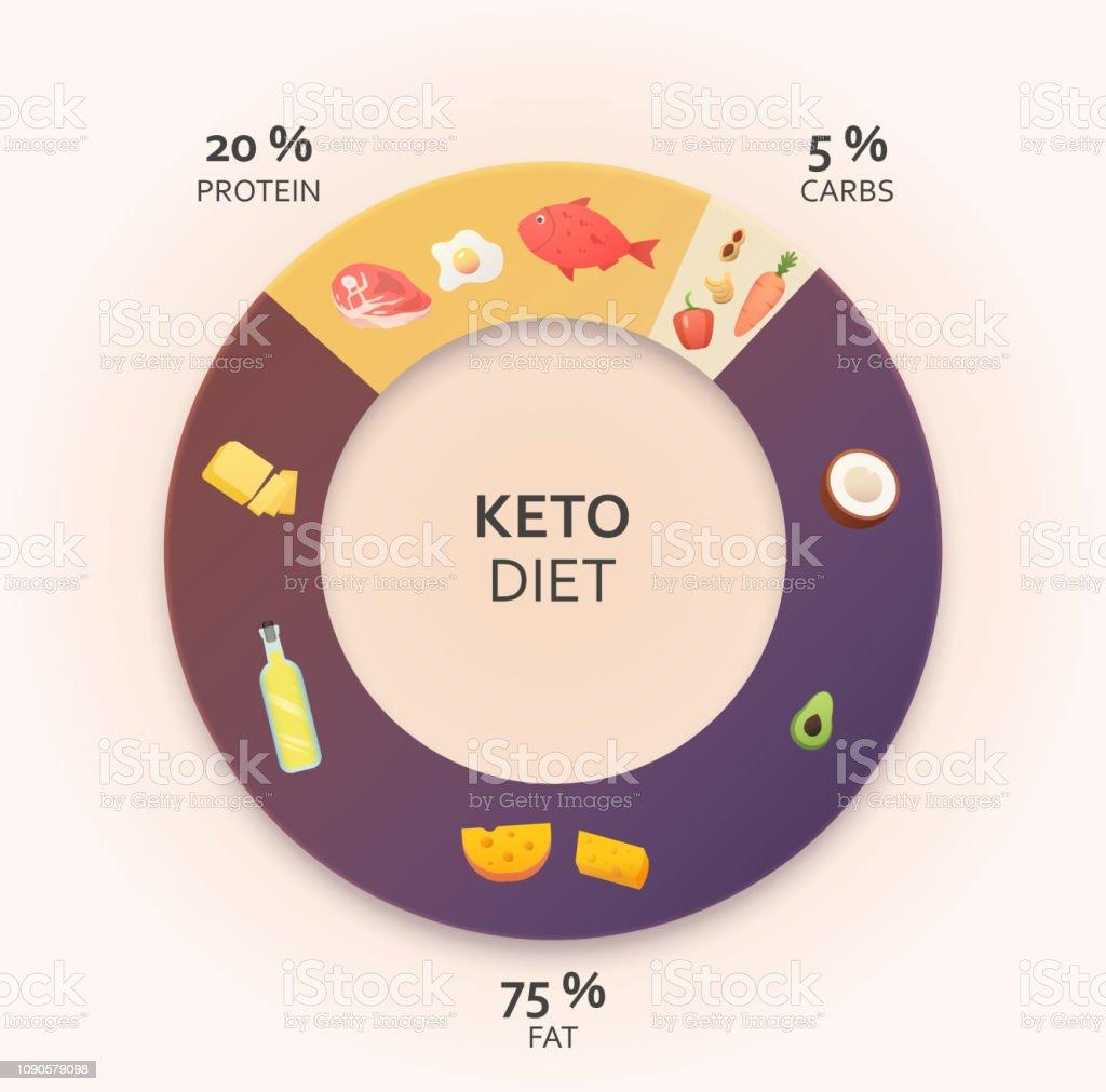 Diagrama de dieta cetogênica. - ilustração de arte em vetor