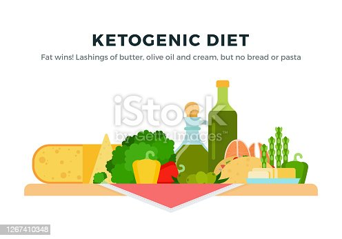 Ketogenic Diet Food isolated on white.