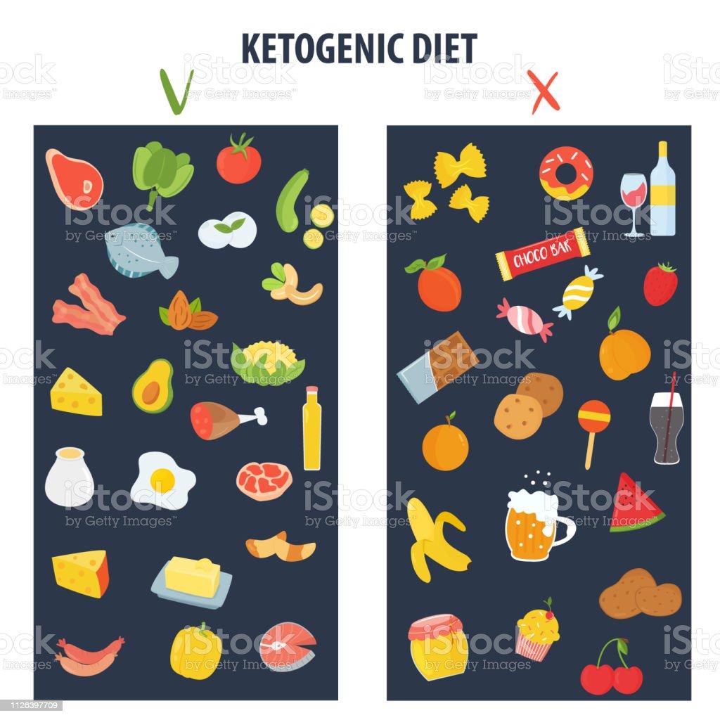 Alimentos permitidos en la dieta keto