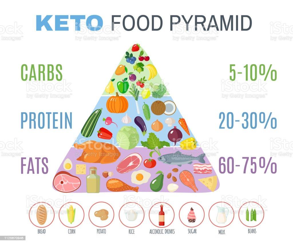 dieta ketogenica cum de a arde grăsimea în moduri naturale