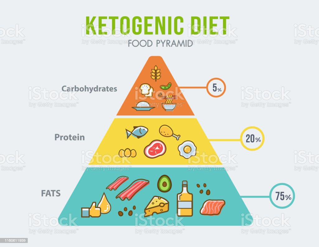 ketogenic diet food pyramid infographic for healthy eating diagram Foods That Are Monosaccharides