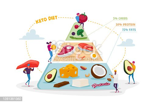 Ketogenic Diet, Healthy Eating Concept. Characters Set Up Pyramid of Selection of Good Fat Sources, Balanced Low-carb Food Vegetables, Fish, Meat, Cheese, Nuts. Cartoon People Vector Illustration
