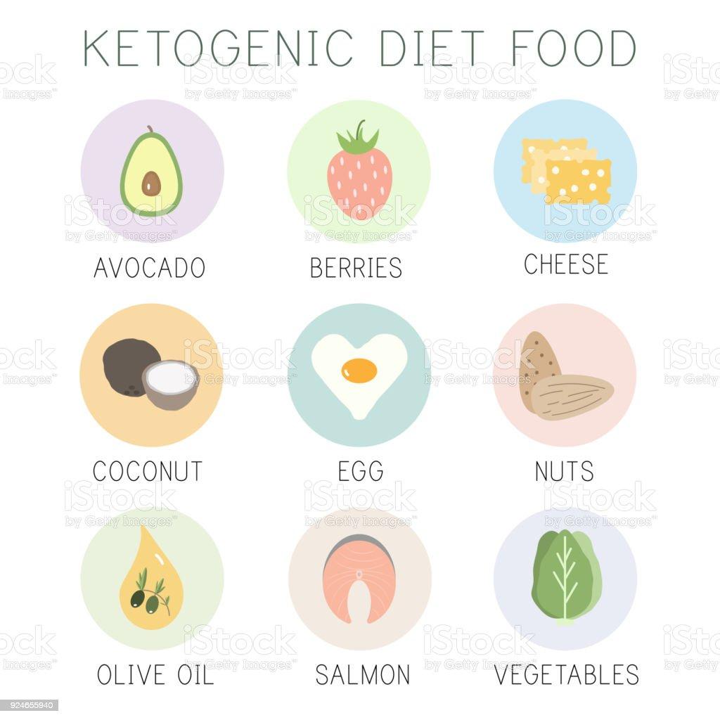 ketogenic diet, keto food, high fats, healthy heart food vector art illustration