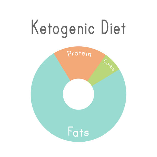 ketogenic diet macros diagram, low carbs, high healthy fat vector art illustration