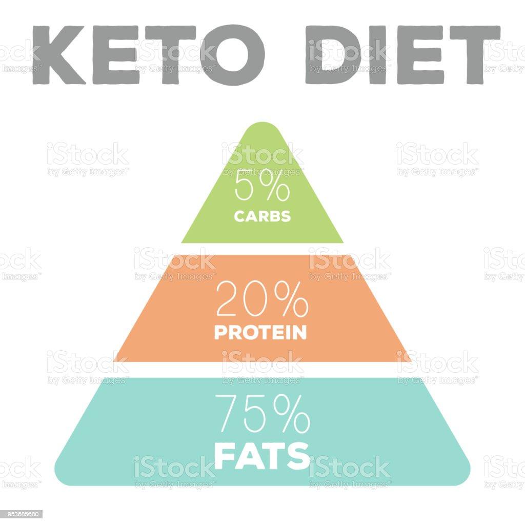 ketogenic diet macros pyramid diagram, low carbs, high healthy fat vector art illustration