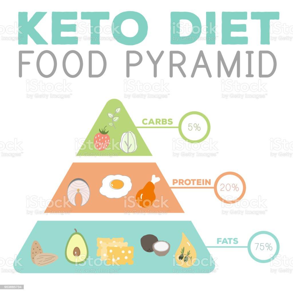 ketogenic diet macros pyramid food diagram, low carbs, high healthy fat vector art illustration