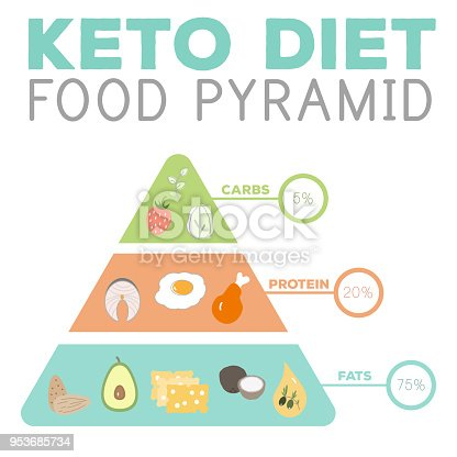 Ketogenic Diet Macros Pyramid Food Diagram Low Carbs High Healthy