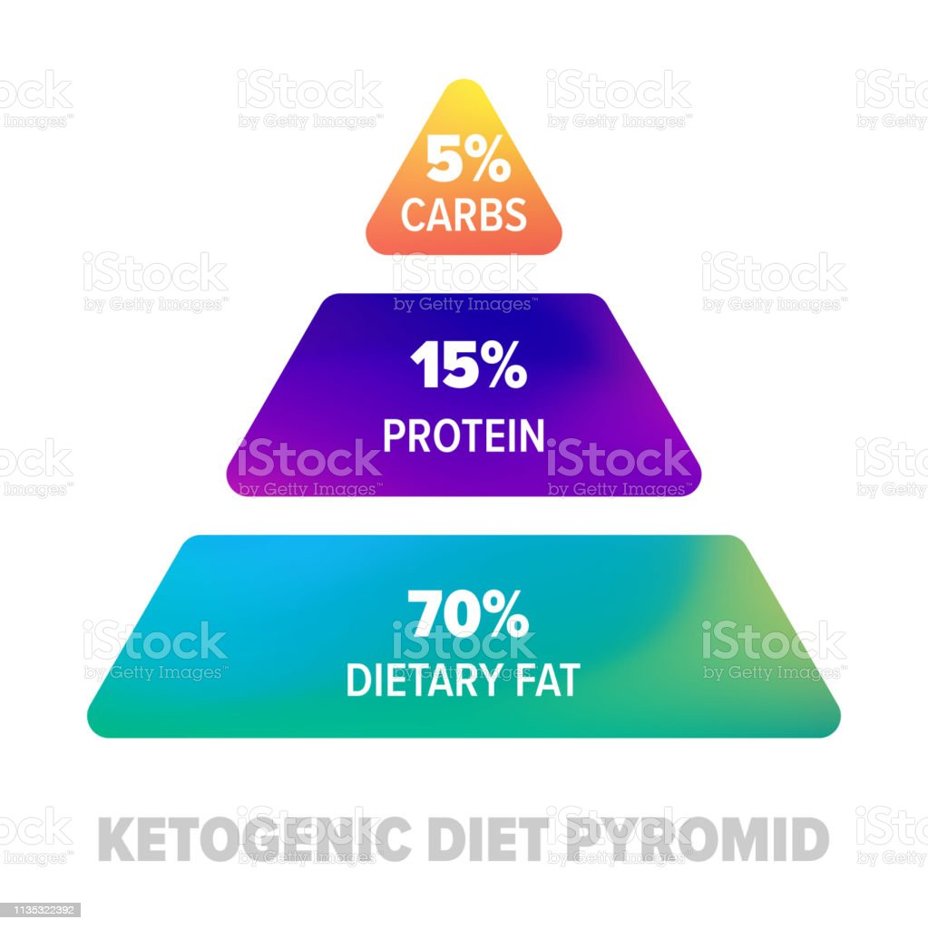 Ketogenic diet pyramid. Keto healthy diet protein, carbs and fat nutrition in percent vector art illustration
