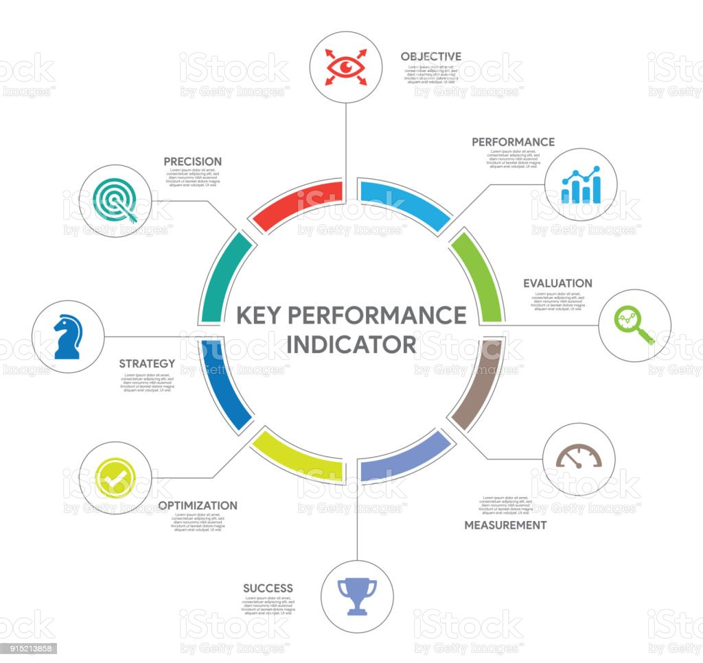 Key Performance Indicator Concept