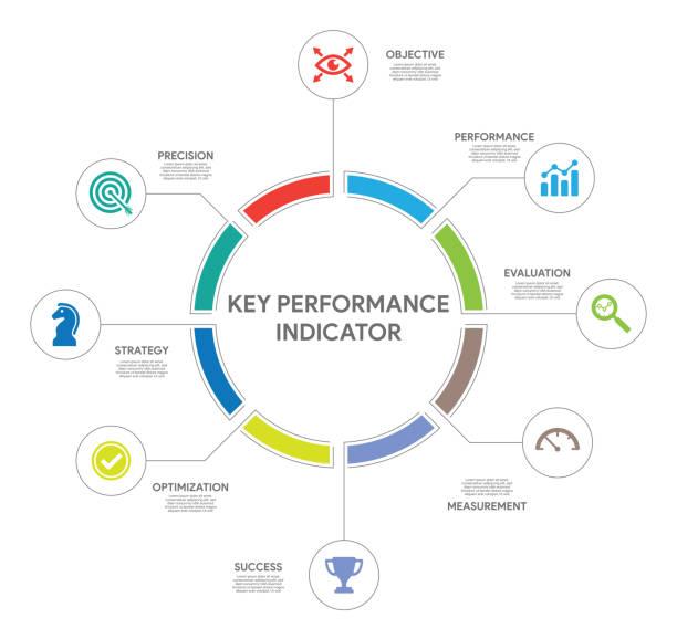 Key Performance Indicator Concept Key Performance Indicator Concept performing arts event stock illustrations