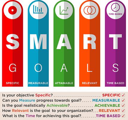 Key Performance Indicator with Smart Goals
