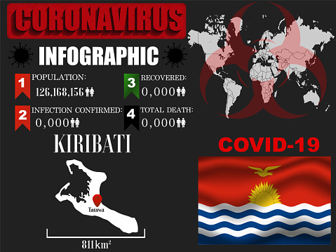 Kiribati Coronavirus COVID-19 outbreak infographic. Pandemic 2020 vector illustration background. World National flag with country silhouette, world global map and data object and symbol of toxic hazard allert and notification