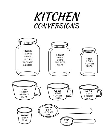 Kitchen conversions chart. Basic metric units of cooking measurements. Most commonly used volume measures, weight of liquids. Vector outline illustration.