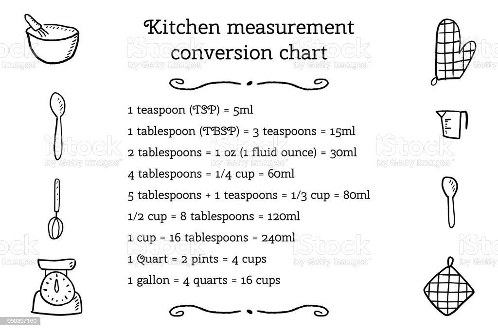 Kitchen Unit Conversion Stock Vector Art More Images Of Baking