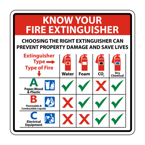 Know Your Fire Extinguisher Sign on white background,Vector illustration Know Your Fire Extinguisher Sign on white background,Vector illustration emergency equipment stock illustrations