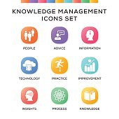 Knowledge Management Icons Set on Gradient Background