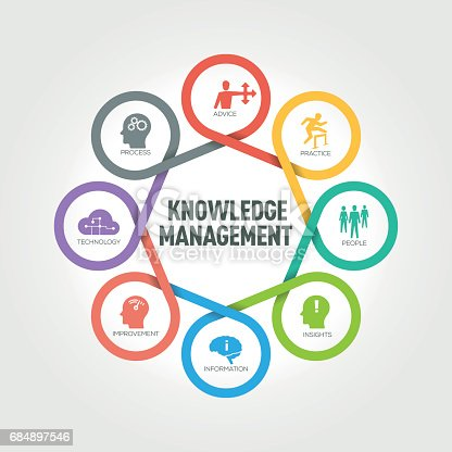 Knowledge Management infographic with 8 steps, parts, options