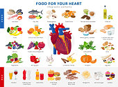 Lagre collection of healthy foods for heart health and unhealthy food icons in flat design isolated on white background. Medical poster concept  good and bad products for the human heart infographic elements