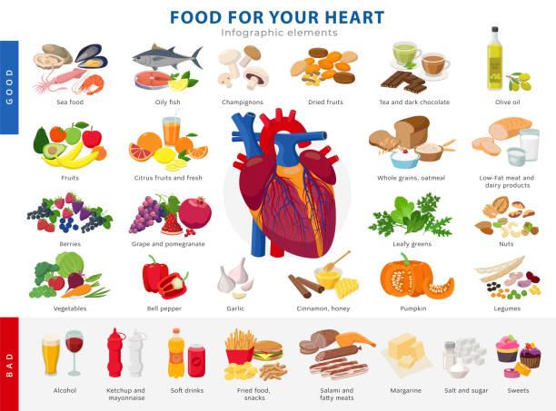 stockillustraties, clipart, cartoons en iconen met de inzameling van lagre van gezond voedsel voor hartgezondheid en ongezonde voedselpictogrammen in vlak ontwerp dat op witte achtergrond wordt geïsoleerd. medische poster concept goede en slechte producten voor het menselijk hart infographic. - kalium