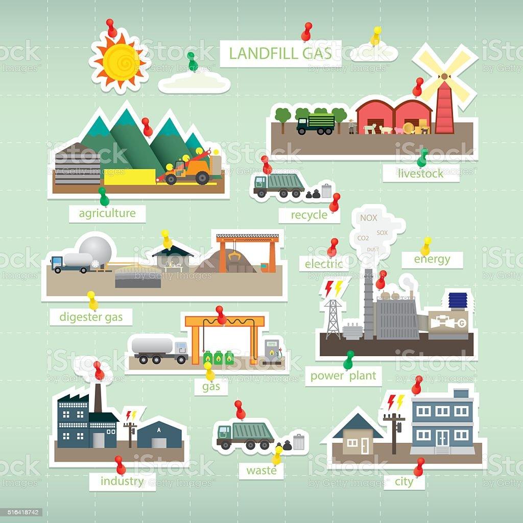 Ilustración de Vertedero De Papel De Gas Icono Sobre Placa y más ...