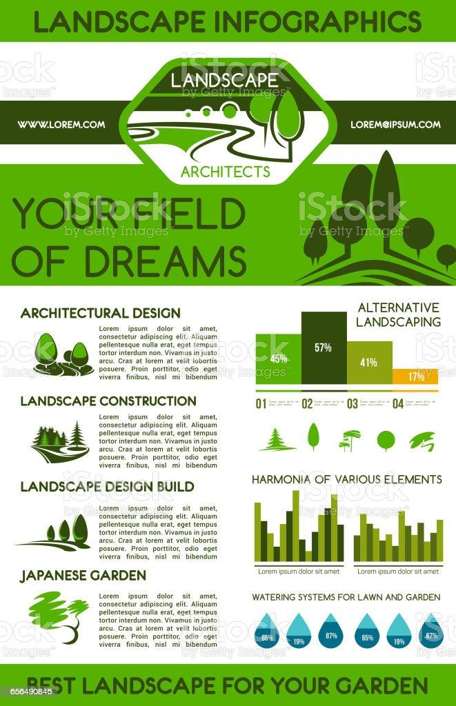 Landscape infographics for landscaping design vector art illustration