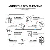 Laundry and Dry Cleaning Related Process Infographic Design, Linear Style Vector Illustration