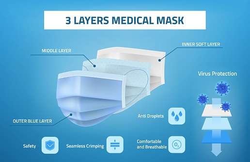 Layered surgical mask. Realistic blue medical antiviral face breathing protection three layers sanitary respiratory filter. Contagious diseases safety accessory. Advertising poster vector infographics
