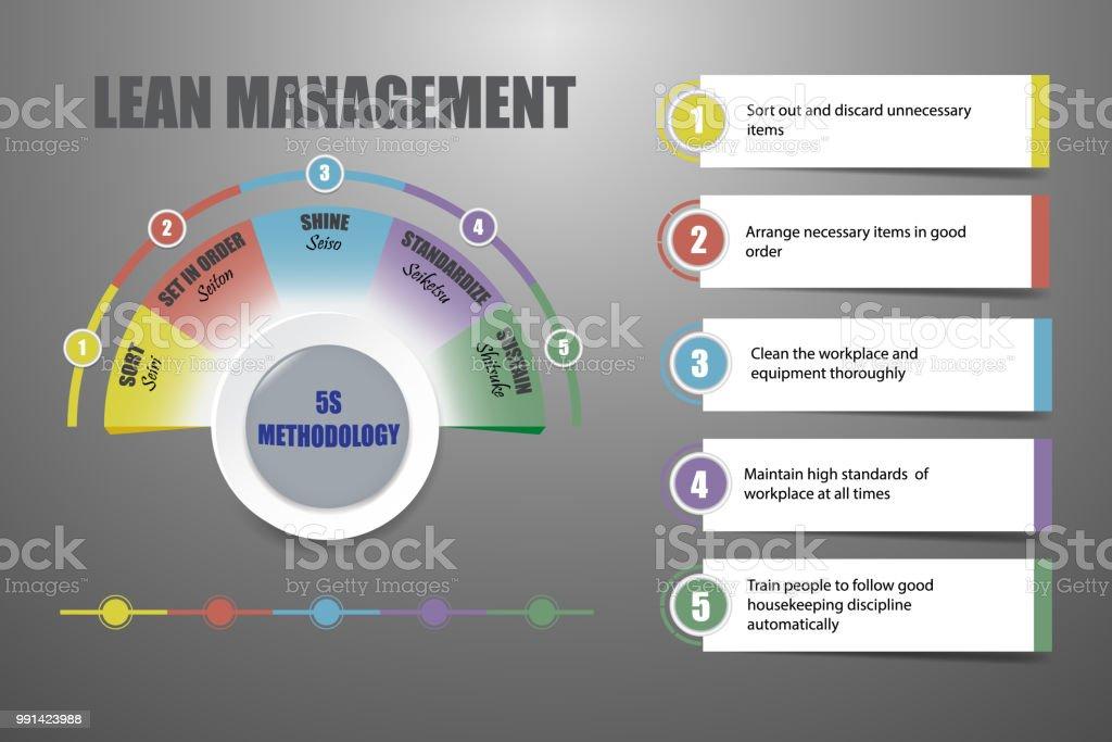 無駄のない管理の 5 s の方法論の概念ベクトル ベクターアートイラスト