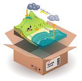 water cycle concept in a scorm package. 26.57° isometric projection