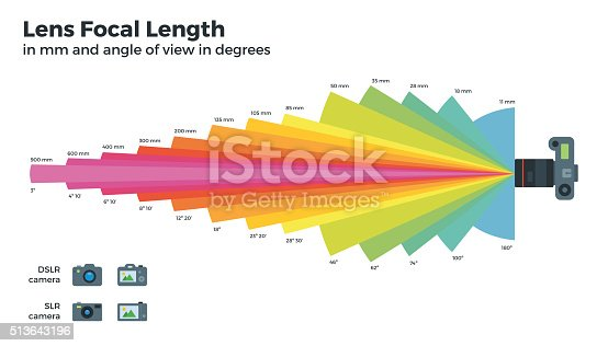 Lens focal length vector flat illustrations. Different focal distances vector table, focal length, area captured by DSLR, SLR cameras. Lens with a long focal length.