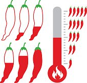 Level of Hot and spicy Chili Pepper