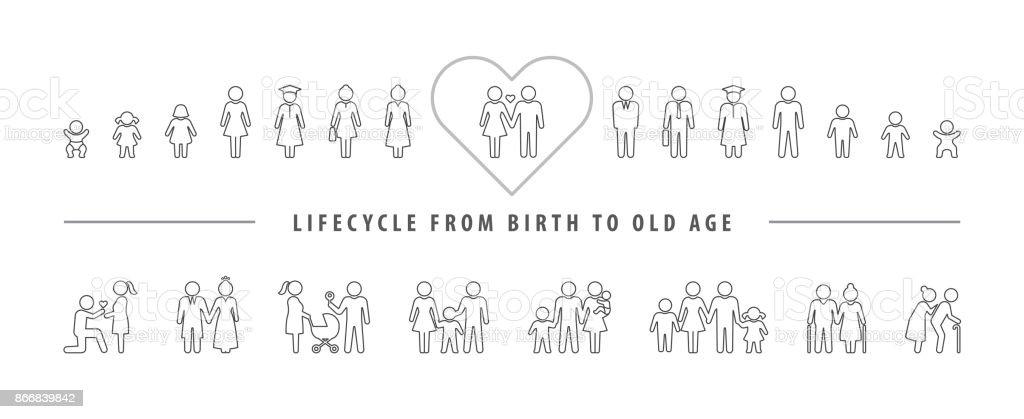 ライフ サイクルおよび老化プロセス。ベクトルのアイコンを設定、古い時代に赤ちゃんから成長する人。 ベクターアートイラスト