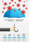 Life insurance protection services covers virus Treatment. Business hands holding blue umbrella prevent falling of the virus. Vector illustration.